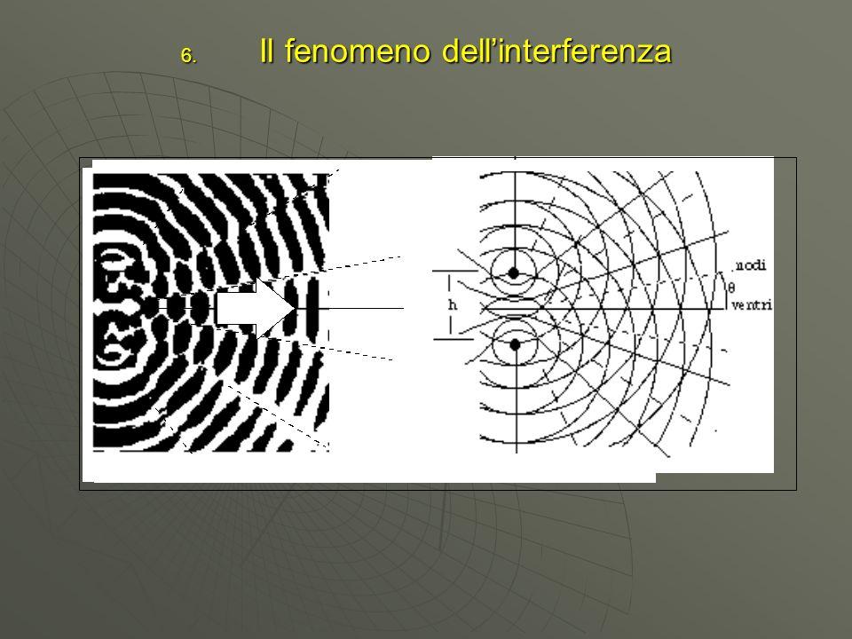 6. Il fenomeno dellinterferenza