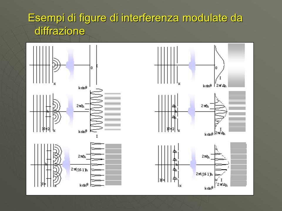 Esempi di figure di interferenza modulate da diffrazione Esempi di figure di interferenza modulate da diffrazione