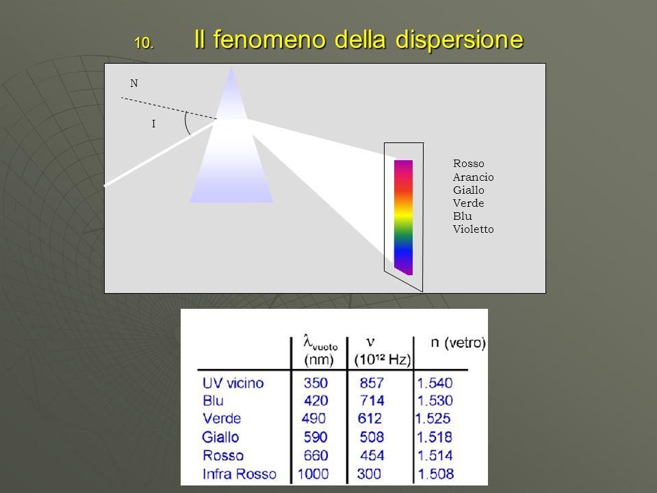 10. Il fenomeno della dispersione I Rosso Arancio Giallo Verde Blu Violetto N