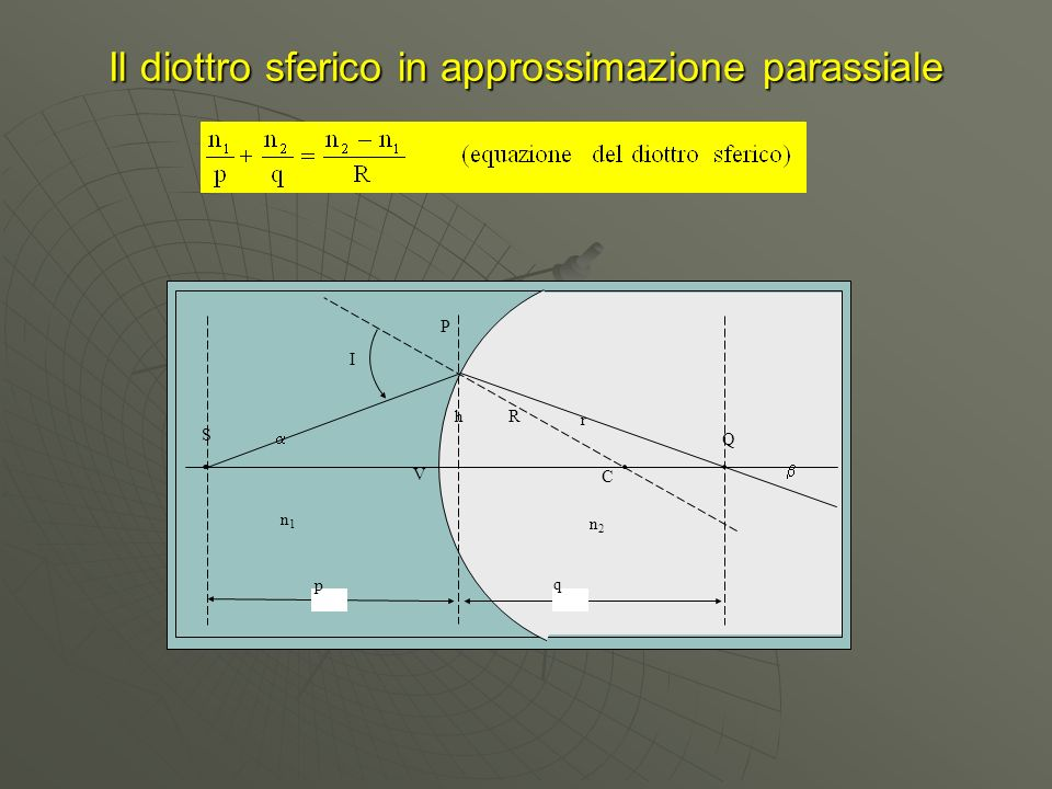 Il diottro sferico in approssimazione parassiale p q r I Rh C V n1n1 n2n2 S P Q