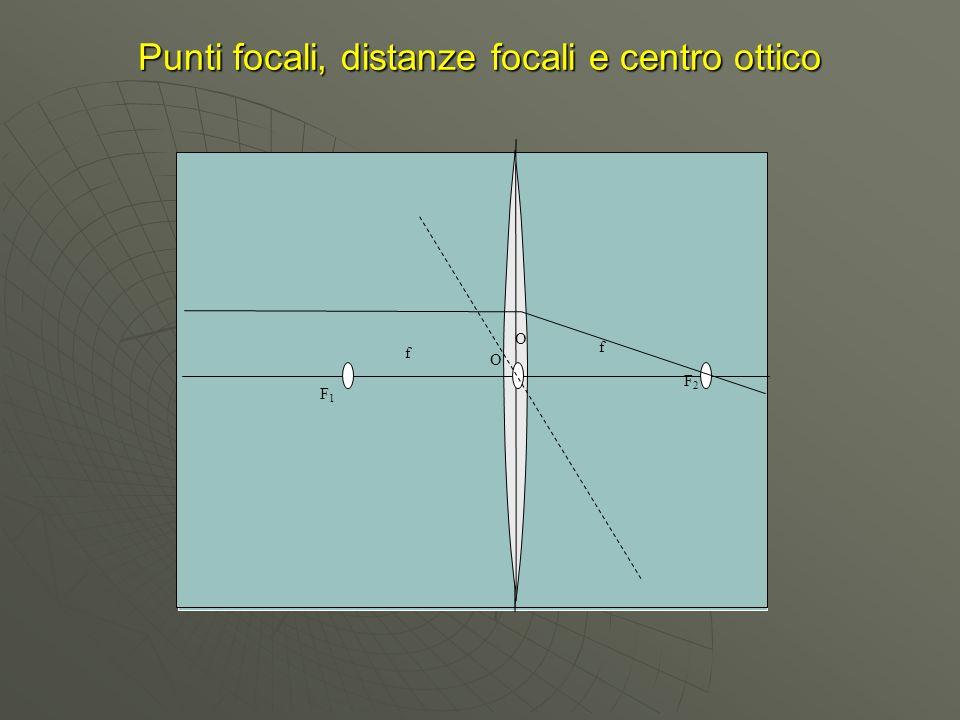Punti focali, distanze focali e centro ottico f f F1F1 F2F2 O O