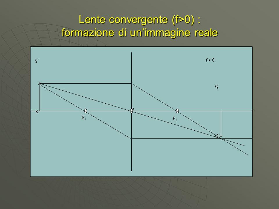 Lente convergente (f>0) : formazione di unimmagine reale O F1F1 F2F2 S Q S Q f > 0