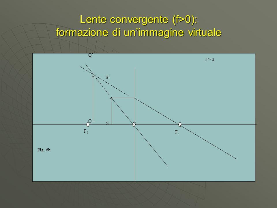 Lente convergente (f>0): formazione di unimmagine virtuale O F1F1 F2F2 S Q S Q f > 0 Fig. 6b