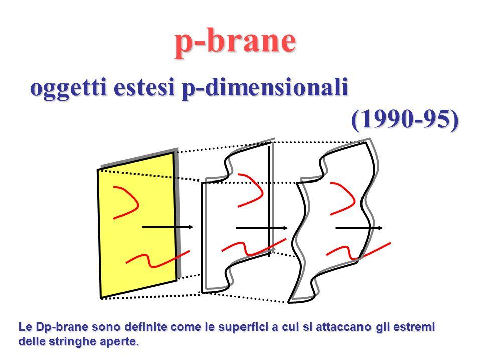 Abbiamo pure imparato..... che la Teoria della Stringa oltre alle dimensioni extra....... implica anche lesistenza di