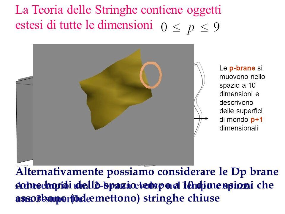 p-brane oggetti estesi p-dimensionali (1990-95) (1990-95) Le Dp-brane sono definite come le superfici a cui si attaccano gli estremi delle stringhe ap