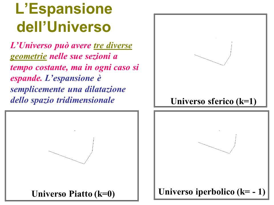 Il Principio Cosmologico Il Principio cosmologico impone lomogenità e lisotropia dello spazio tempo a grandi scale Isotropia vuol dire invarianza per