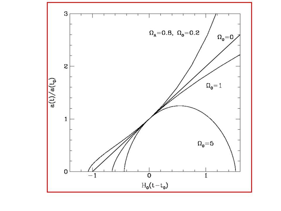 Chi lo dice? Lo dice unequazione differenziale, lequazione di Freedman: per la materia per la radiazione Da dove nasce lequazione di Freedman? Dalla R