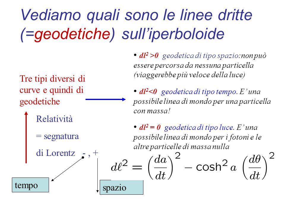 La metrica: una regola per calcolare la lunghezza delle curve!! A B Una curva sulla superficie è descritta dando le coordinate come funzioni di un sol