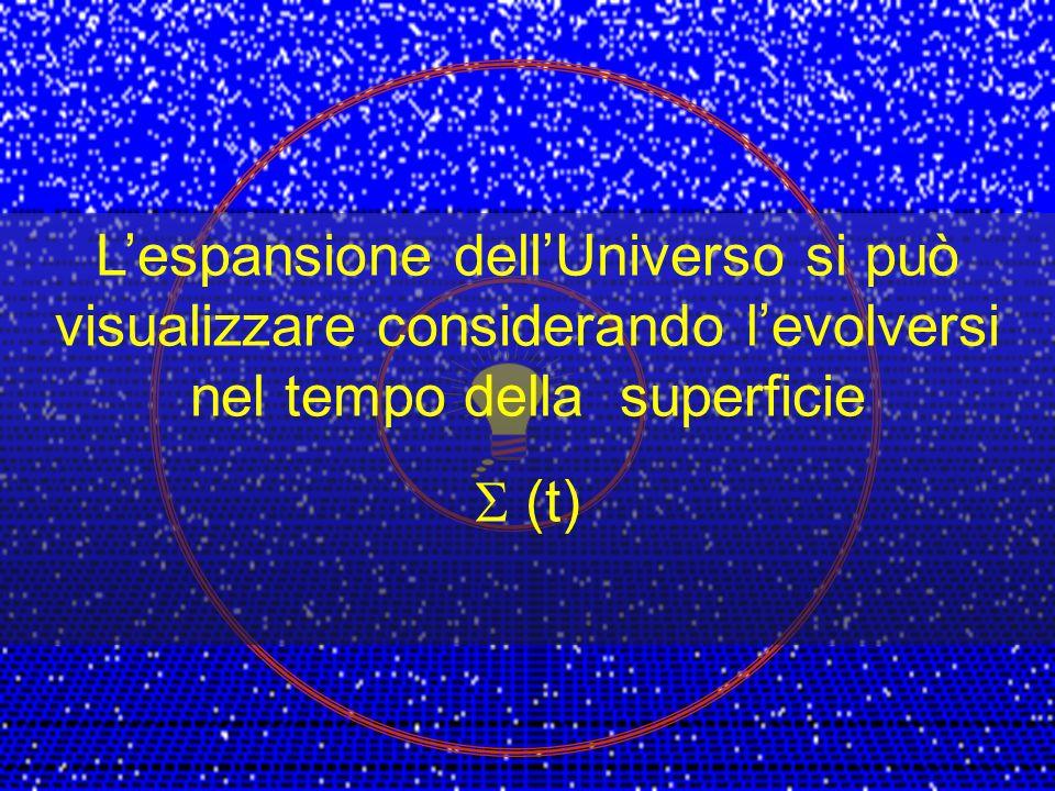 Al tempo T 0 una sorgente emette fotoni in tutte le direzioni uniformemente Ogni fotone emesso percorre una geodetica di tipo luce Al tempo T 1 i foto