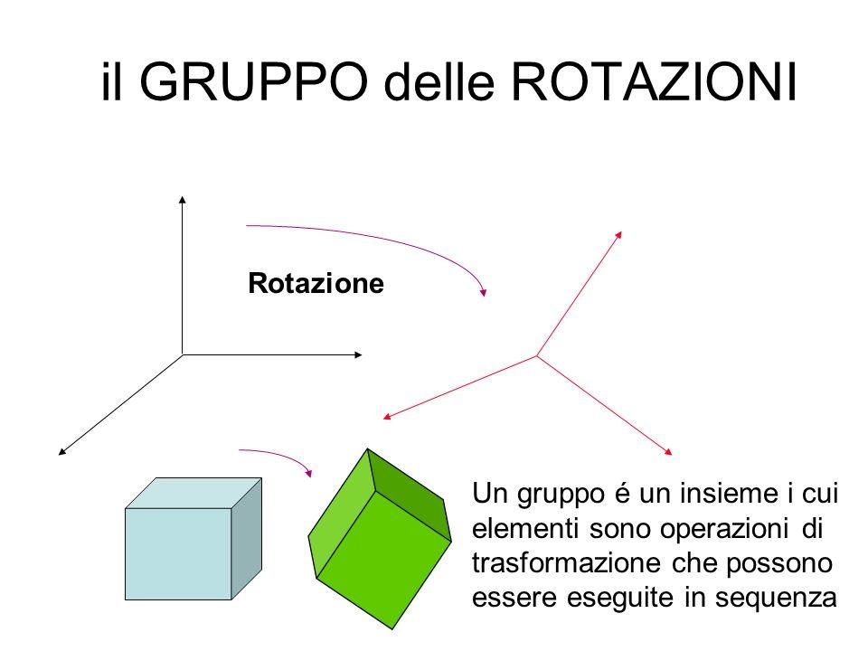 Ed ora un pò di Teoria dei Gruppi Cominciamo dal gruppo più famigliare a tutti.......