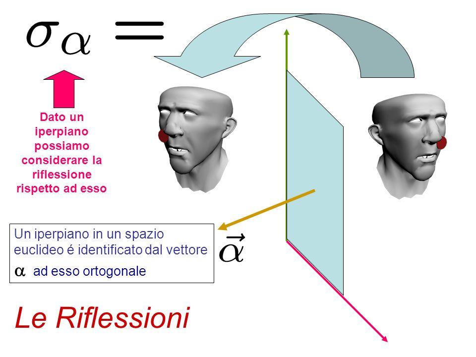Y Z X Rotazione attorno allasse X Rotazione attorno allasse Y Rotazione attorno allasse Z Le rotazioni