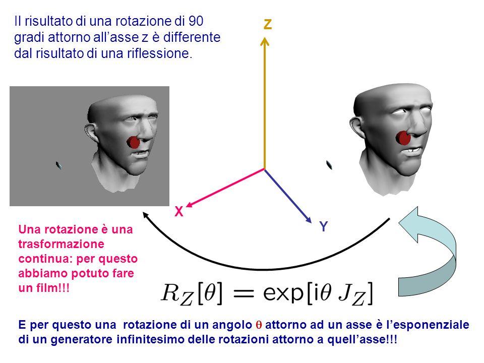 Le Riflessioni Un iperpiano in un spazio euclideo é identificato dal vettore ad esso ortogonale Dato un iperpiano possiamo considerare la riflessione