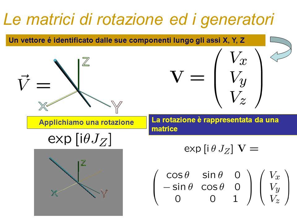 X Y Z Il risultato di una rotazione di 90 gradi attorno allasse z è differente dal risultato di una riflessione. E per questo una rotazione di un ango