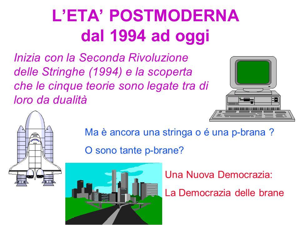 LETA MODERNA dal 1984 al 1994 Inizia con la Prima Rivoluzione della Stringa (1984) seguita alla scoperta della cancellazione delle Anomalie. Questa sc