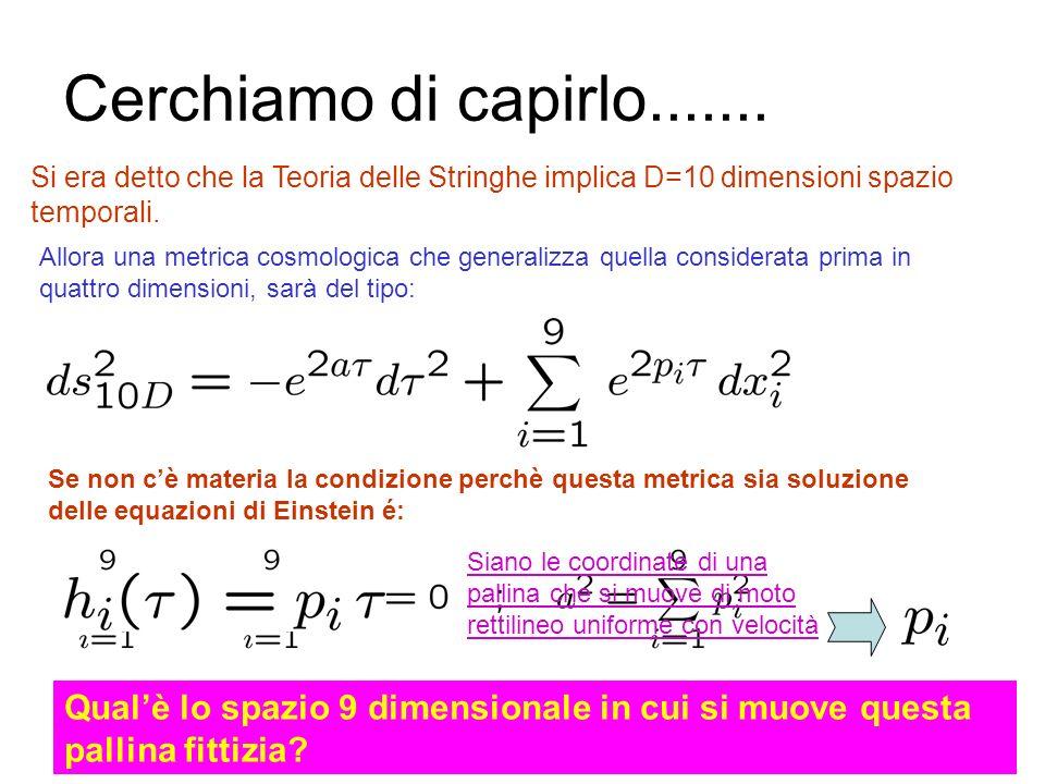 Un sistema di radici in tre dimensioni: A 3 1 2 3 2 + 3 1 + 2 1 + 2 + 3 1, 2, 3 sono dette radici semplici: tutte le altre radici sono combinazioni in