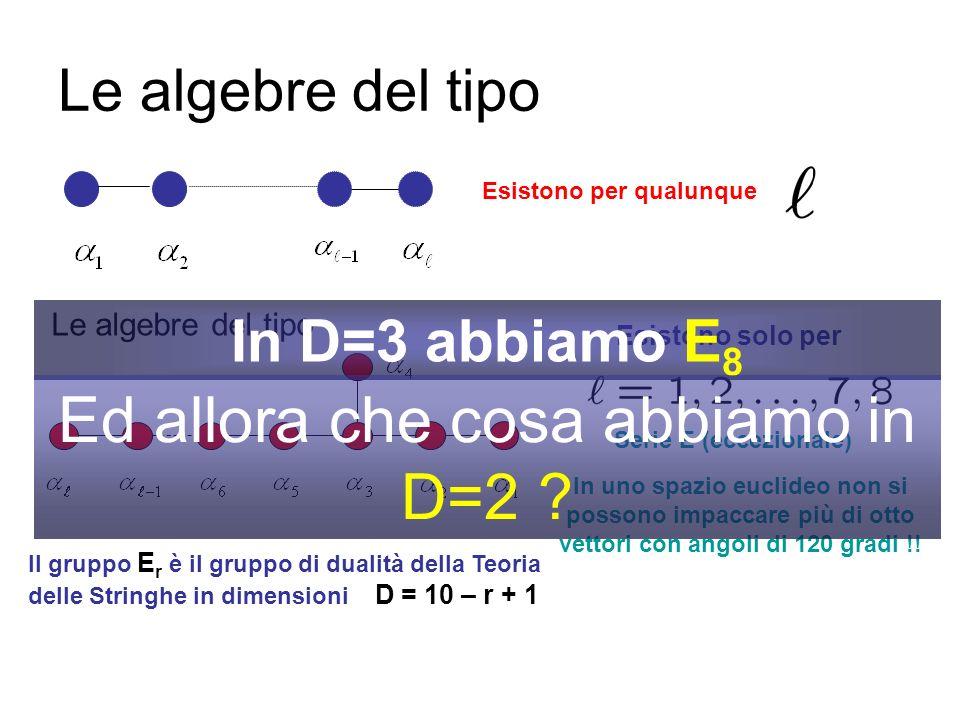 In matematica le algebre (dei gruppi di Lie) sono classificate....... dalle proprietà delle radici semplici. Ricordate quei vettori 1, 2, 3 tali che..
