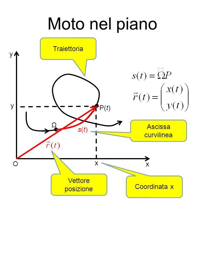 Moto nel piano P(t) Ω s(t)s(t) x y O x y Traiettoria Ascissa curvilinea Vettore posizione Coordinata x