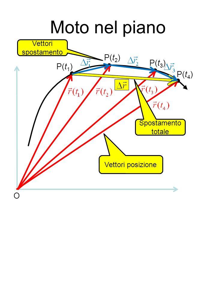 Moto nel piano O P(t 1 ) P(t 2 ) P(t 3 ) P(t 4 ) Vettori posizione Vettori spostamento Spostamento totale