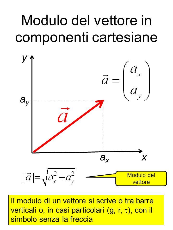 Modulo del vettore in componenti cartesiane axax ayay x y Modulo del vettore Il modulo di un vettore si scrive o tra barre verticali o, in casi partic