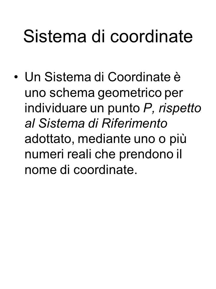 Esempi di sistema di coordinate Un autostrada è un Sistema di Riferimento per il quale il chilometraggio è il sistema di coordinate (per esempio, l area di servizio Pinco Pallino si trova al Km 37.400).