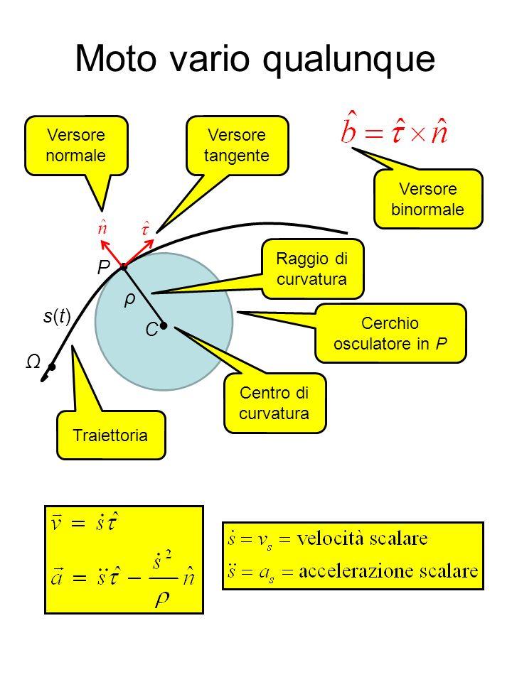 Moto vario qualunque Traiettoria Cerchio osculatore in P P C Centro di curvatura Raggio di curvatura Versore normale Versore tangente Versore binormal