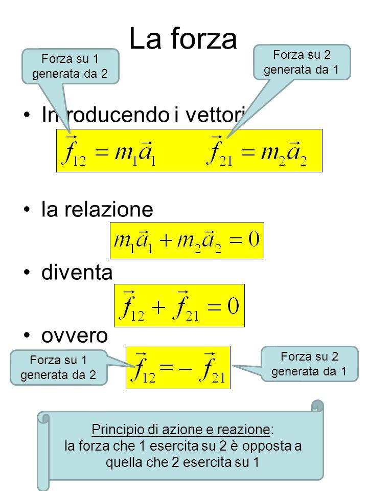 La forza Introducendo i vettori la relazione diventa ovvero Principio di azione e reazione: la forza che 1 esercita su 2 è opposta a quella che 2 eser