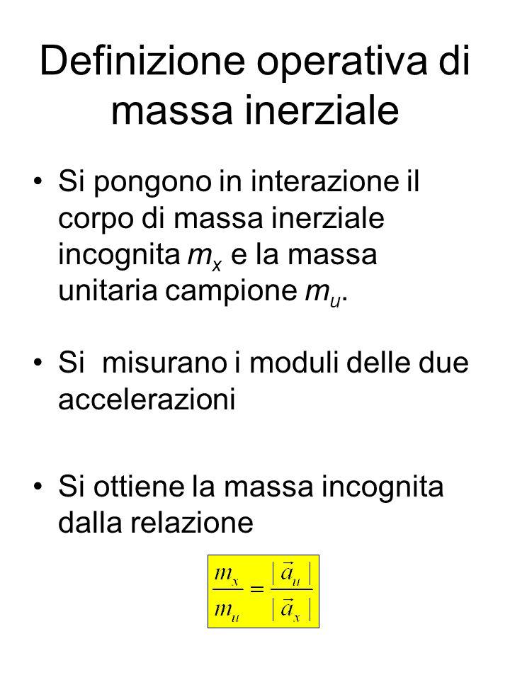 Definizione operativa di massa inerziale Si pongono in interazione il corpo di massa inerziale incognita m x e la massa unitaria campione m u. Si misu