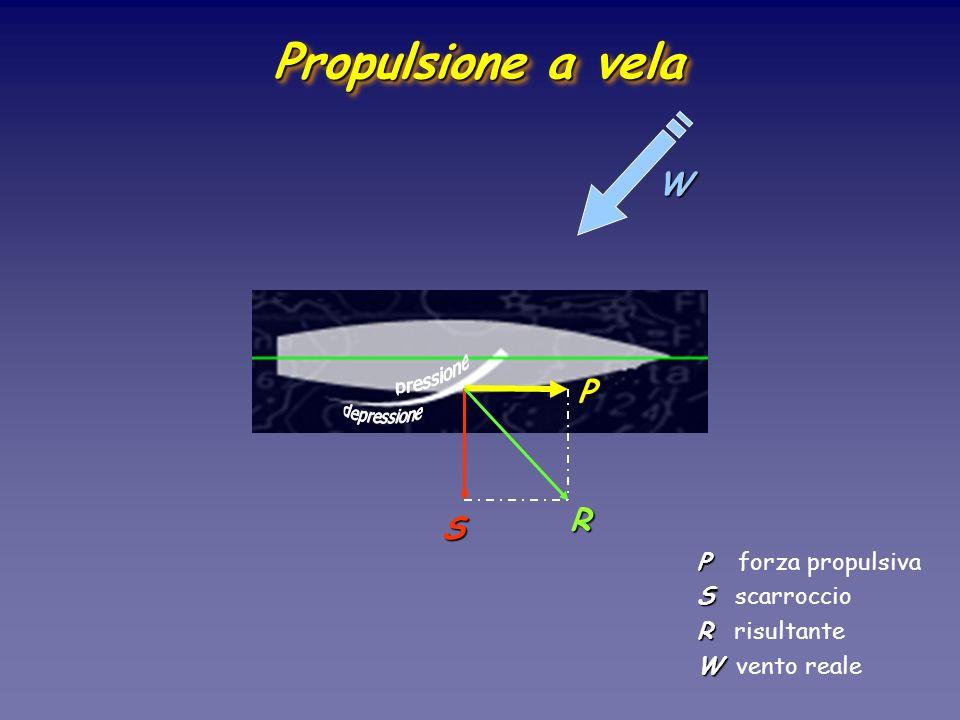 P R S P P forza propulsiva S S scarroccio R R risultante W W vento reale W Propulsione a vela