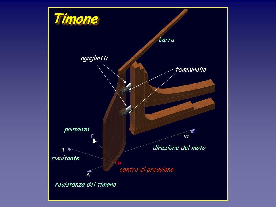 TimoneTimone direzione del moto centro di pressione resistenza del timone portanza risultante barra agugliotti femminelle