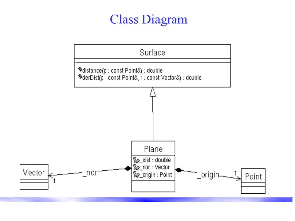 Object Sequence Diagram