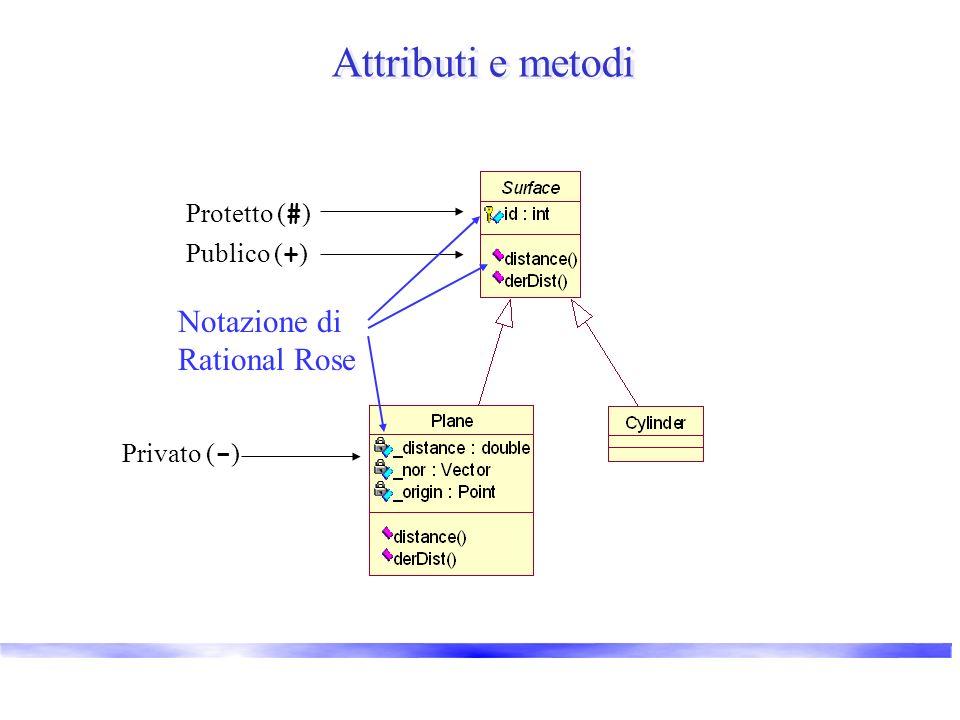 Attributi e metodi Publico ( + ) Privato ( - ) Protetto ( # ) Notazione di Rational Rose