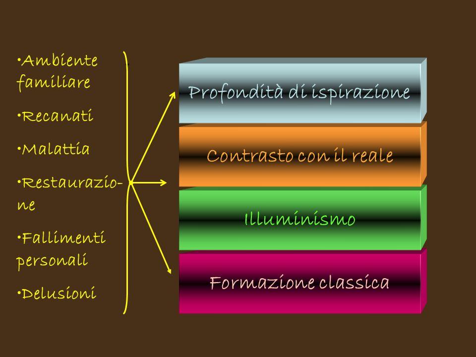 Formazione classica Illuminismo Contrasto con il reale Profondità di ispirazione Ambiente familiare Recanati Malattia Restaurazio- ne Fallimenti personali Delusioni