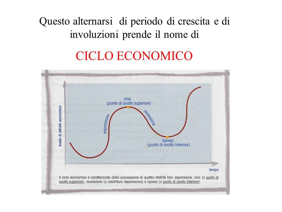 Questo alternarsi di periodo di crescita e di involuzioni prende il nome di CICLO ECONOMICO