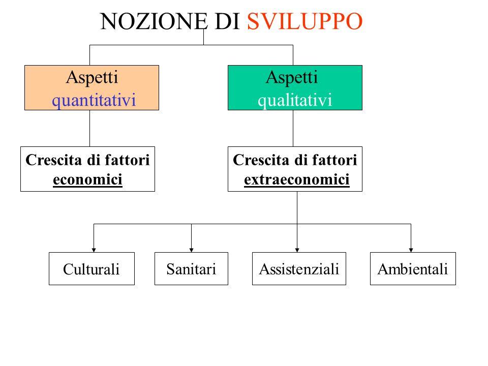 NOZIONE DI SVILUPPO Aspetti quantitativi Aspetti qualitativi Crescita di fattori economici Crescita di fattori extraeconomici CulturaliAmbientaliAssis