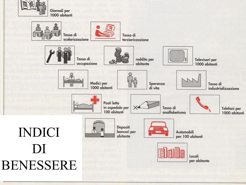 INDICI DI BENESSERE