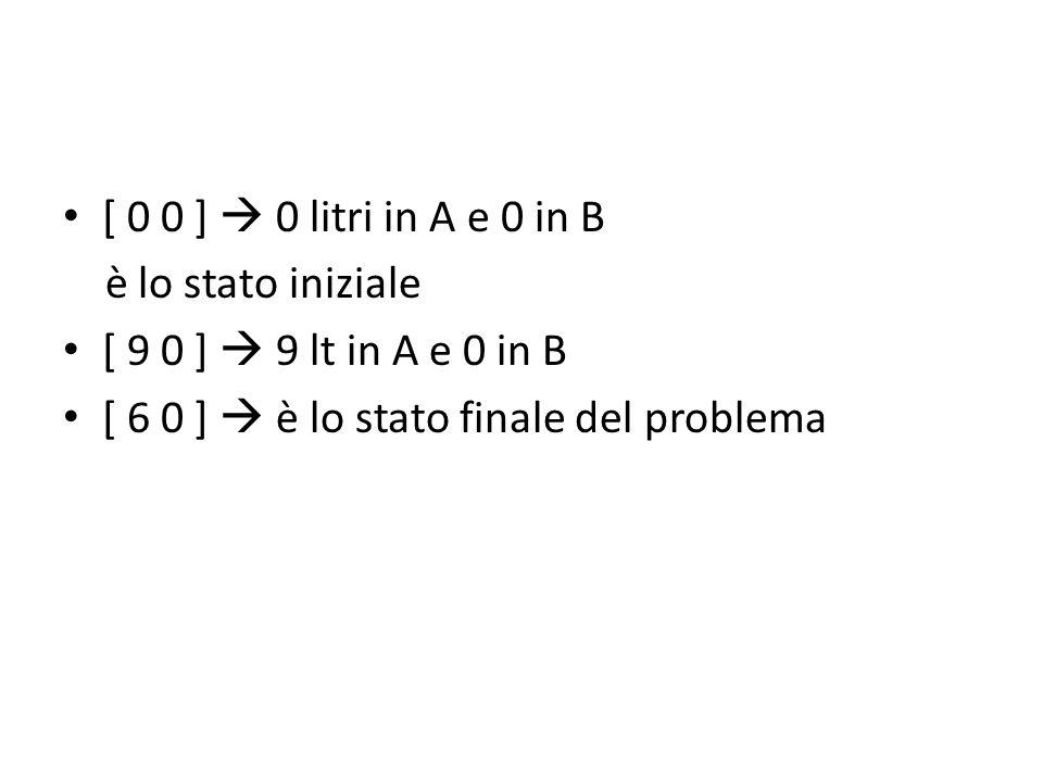 [ 0 0 ] 0 litri in A e 0 in B è lo stato iniziale [ 9 0 ] 9 lt in A e 0 in B [ 6 0 ] è lo stato finale del problema