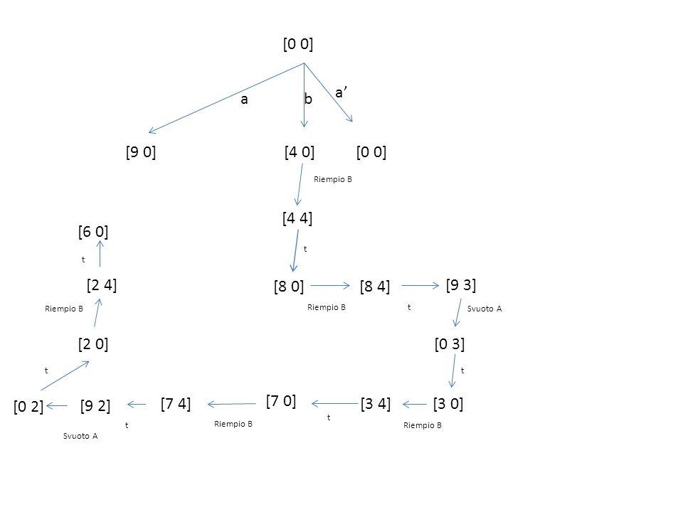 [0 0] [9 0] ab [4 0][0 0] a [4 4] [7 0] [8 0][8 4] [3 0] [0 3] [9 3] [3 4][7 4] [9 2] [2 0] [2 4] [6 0] [0 2] Riempio B t t Svuoto A t Riempio B t t Svuoto A t Riempio B t