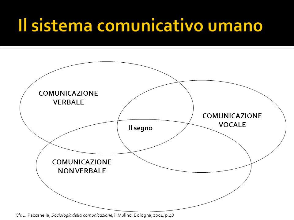 COMUNICAZIONE VERBALE COMUNICAZIONE NON VERBALE COMUNICAZIONE VOCALE Cfr.L.