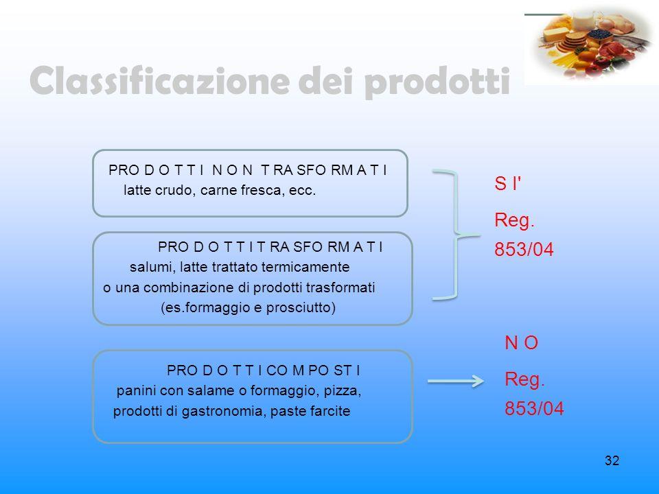 32 Classificazione dei prodotti PRO D O T T I N O N T RA SFO RM A T I latte crudo, carne fresca, ecc. PRO D O T T I T RA SFO RM A T I salumi, latte tr