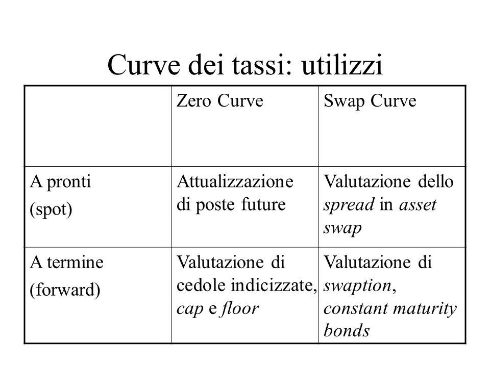 Curve dei tassi: utilizzi Zero CurveSwap Curve A pronti (spot) Attualizzazione di poste future Valutazione dello spread in asset swap A termine (forward) Valutazione di cedole indicizzate, cap e floor Valutazione di swaption, constant maturity bonds