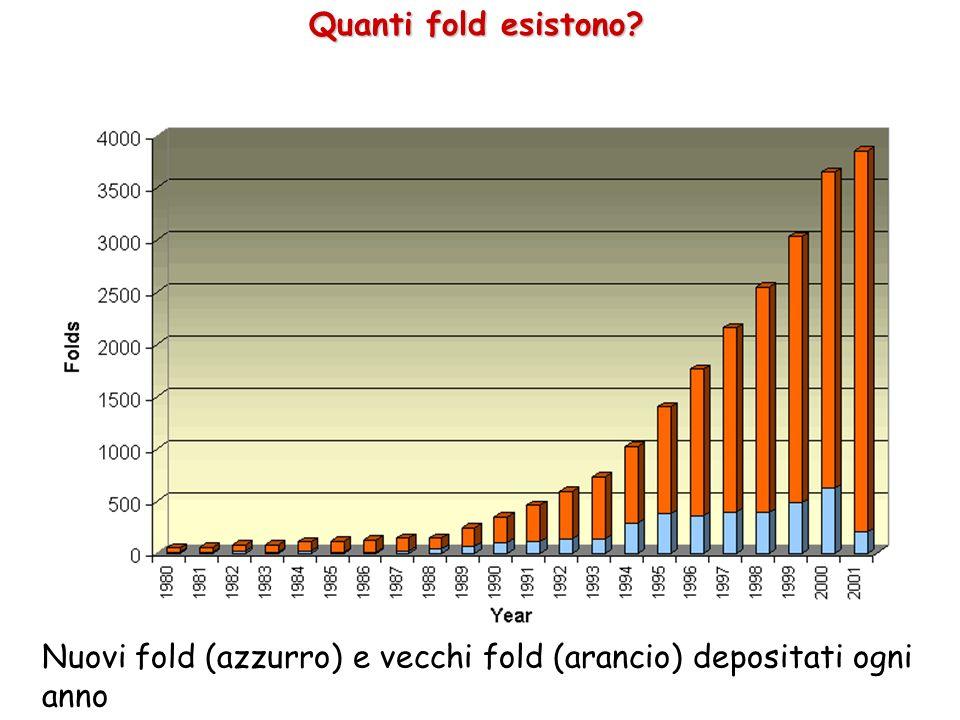 Quanti fold esistono? Nuovi fold (azzurro) e vecchi fold (arancio) depositati ogni anno