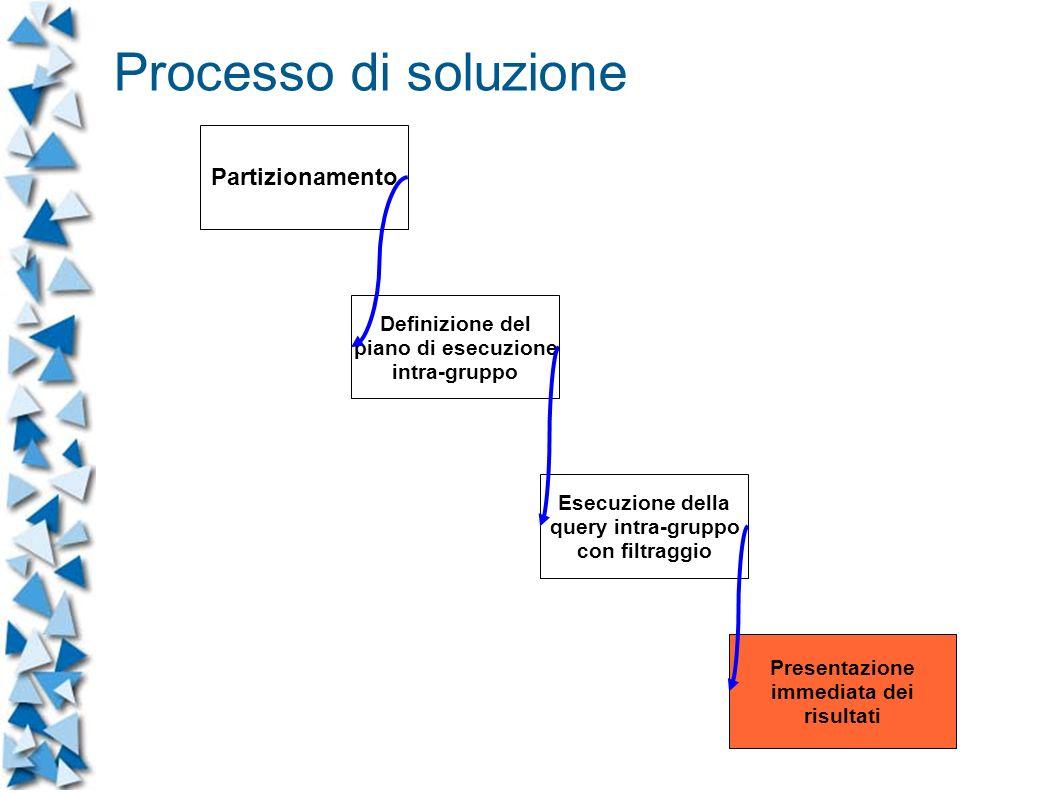 Partizionamento Definizione del piano di esecuzione intra-gruppo Esecuzione della query intra-gruppo con filtraggio Presentazione immediata dei risultati Processo di soluzione