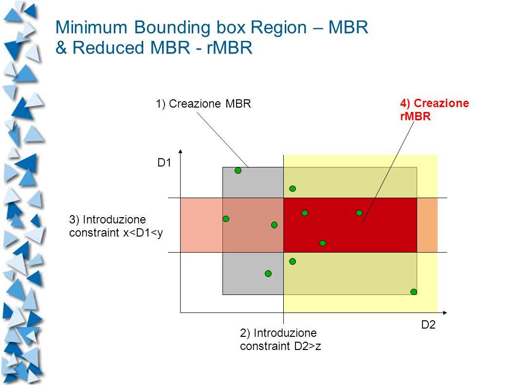Minimum Bounding box Region – MBR & Reduced MBR - rMBR D1 D2 1) Creazione MBR 3) Introduzione constraint x<D1<y 2) Introduzione constraint D2>z 4) Creazione rMBR