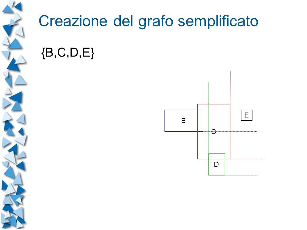 Creazione del grafo semplificato {B,C,D,E} B C D E