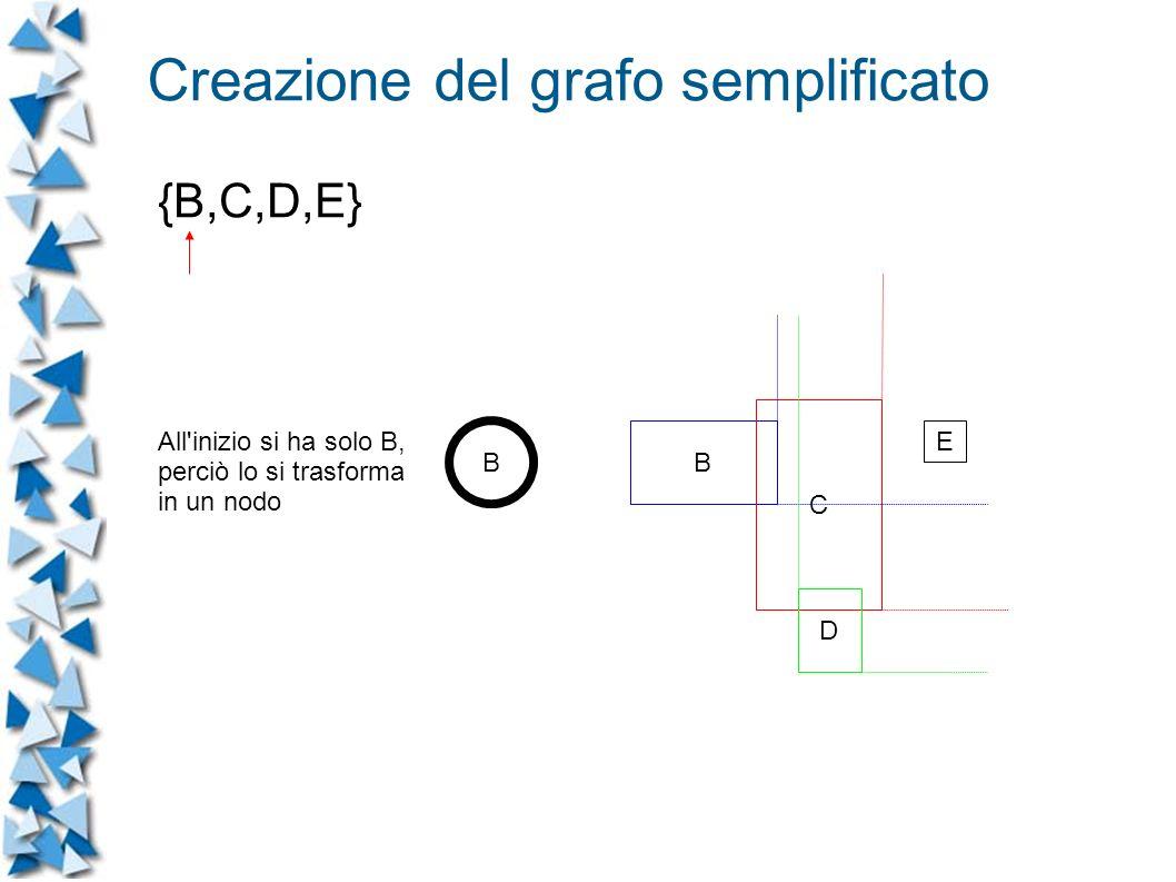 B C D E B All inizio si ha solo B, perciò lo si trasforma in un nodo Creazione del grafo semplificato {B,C,D,E}