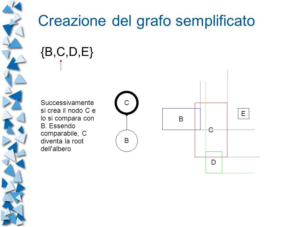 B C D E C B Successivamente si crea il nodo C e lo si compara con B.