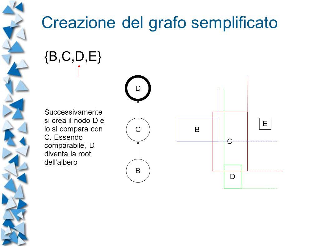 B C D E C B D Successivamente si crea il nodo D e lo si compara con C.