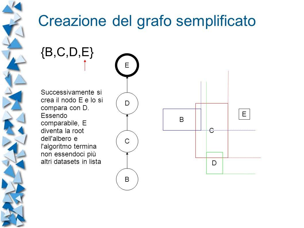 B C D E C B E D Successivamente si crea il nodo E e lo si compara con D.