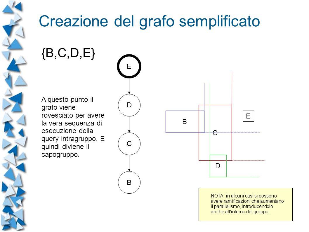 B C D E C B E D A questo punto il grafo viene rovesciato per avere la vera sequenza di esecuzione della query intragruppo.