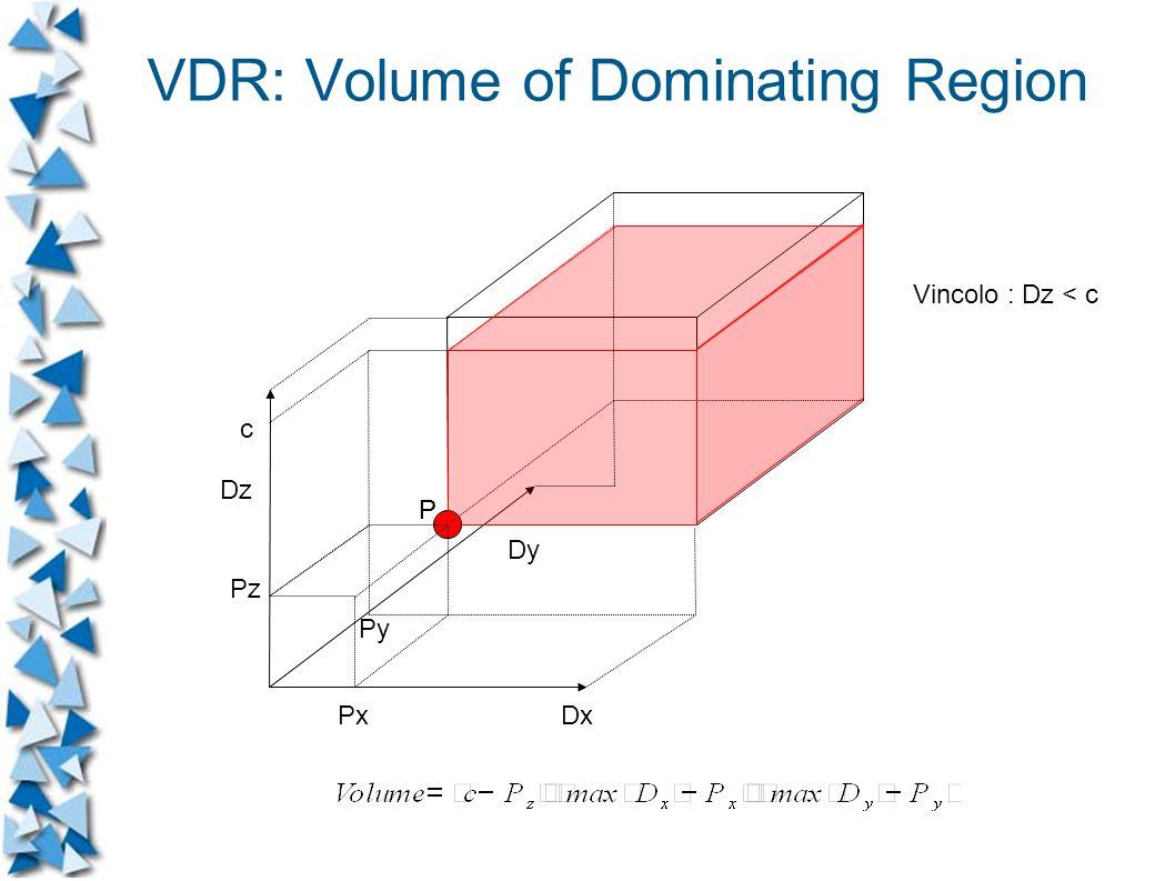 Dx Dz Dy P Px Pz Py c P Vincolo : Dz < c VDR: Volume of Dominating Region